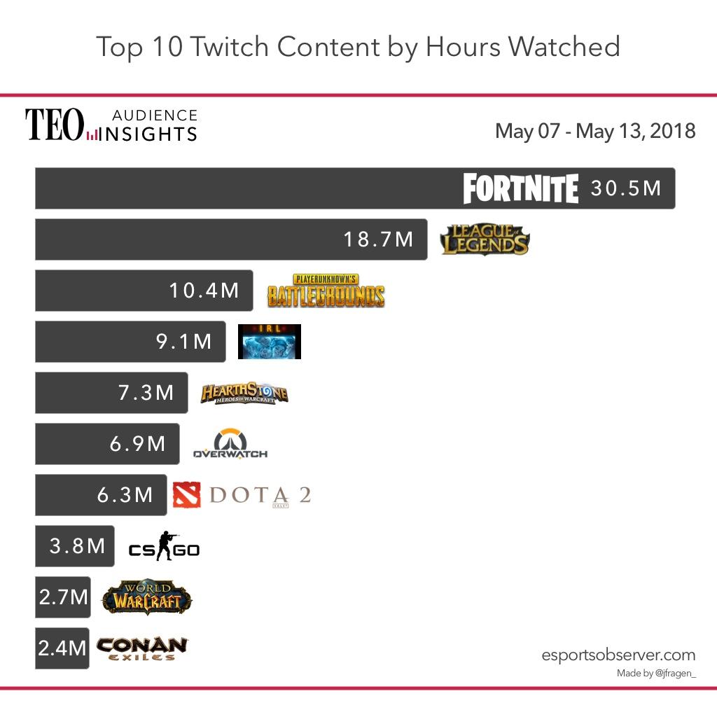 10 juegos más vistos en Twitch del 7 al 13 de mayo