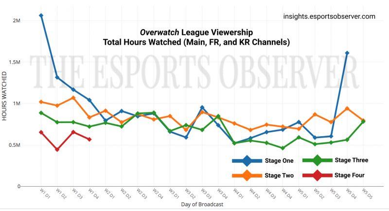 Datos de audiencia de Overwatch League