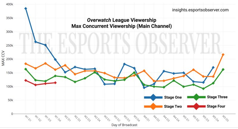Datos de audiencia de Overwatch League