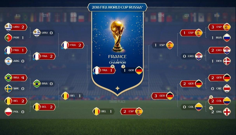 FIFA 18 Mundial de Rusia