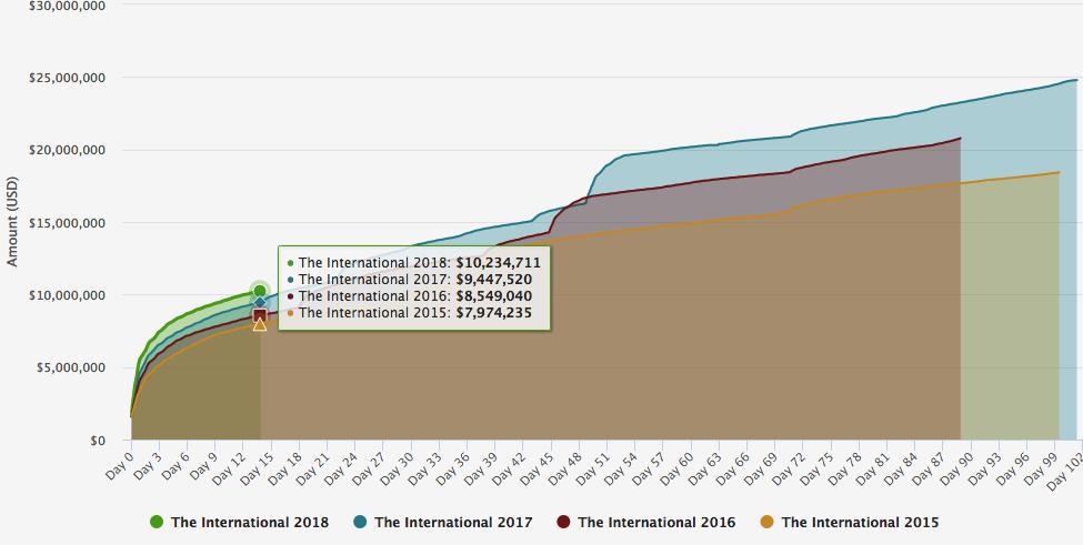 Financiación de The International 2018