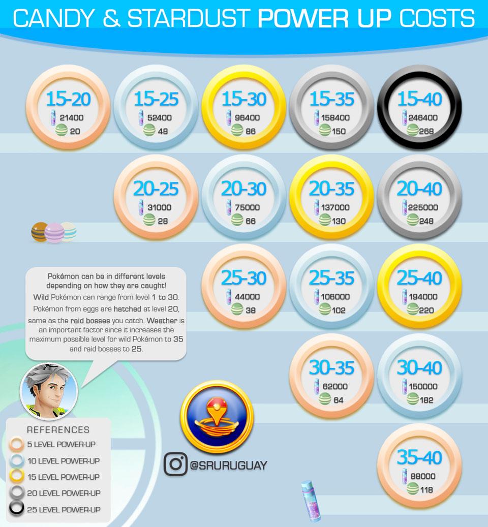 Pokémon Go Infografía