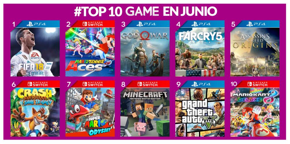 Los juegos más vendidos de junio en GAME
