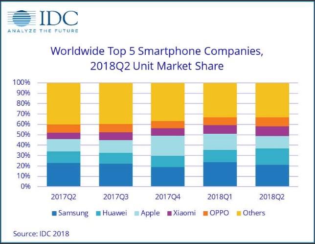 IDC ventas smartphones segundo trimestre 2018