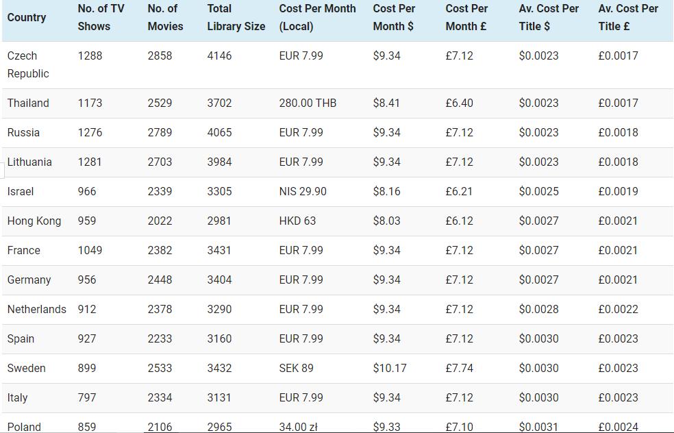 Listado de precios de Netflix en diferentes países