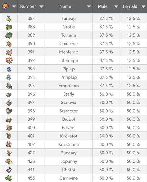 POkémon de la cuarta generación en Pokémon GO