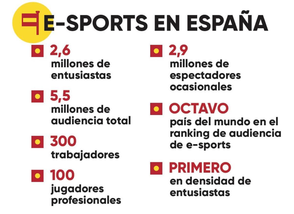 """Resultado de imagen de cifras esports españa facturación"""""""