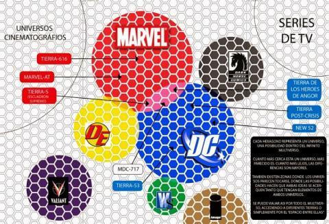 Mapa del Multiverso de los cómics