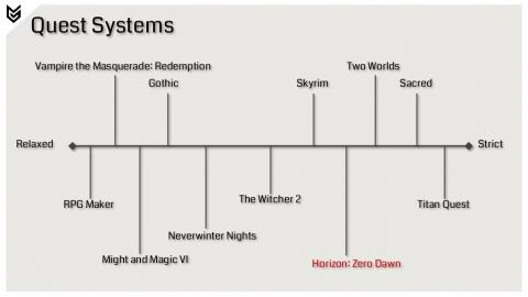 Clasificación de Horizon Zero Dawn en la tabla de ''Sistema de misiones de un RPG'', según Guerrilla.