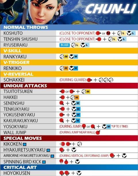 Guia De Movimientos Y Personajes De Street Fighter V