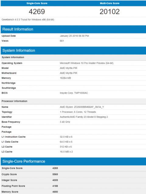 Primer benchmark de la segunda generación de AMD Ryzen