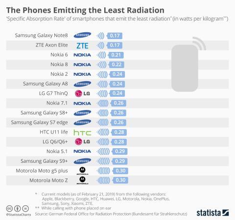 Radiación móviles