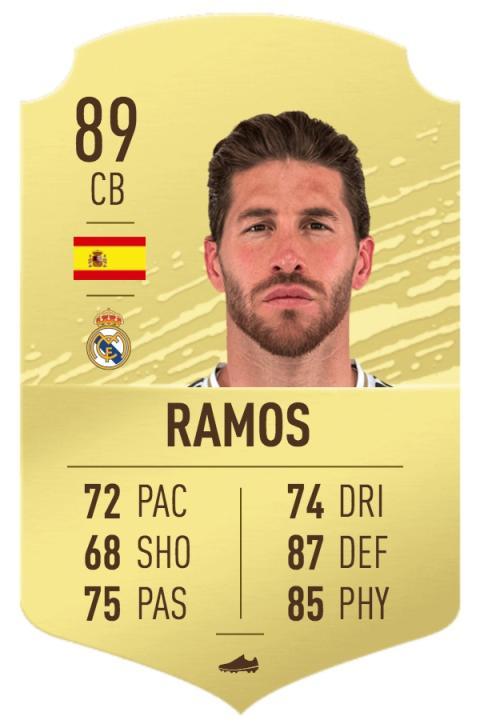 FIFA 20 los mejores defensas