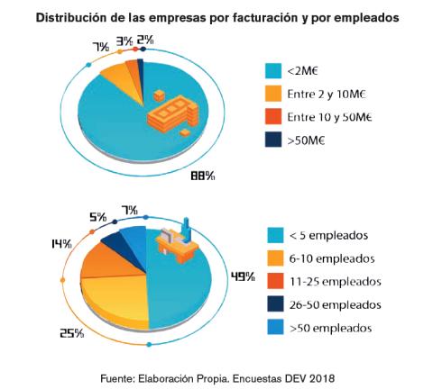 La mayoría de las empresas de videojuegos españolas con micro-empresas