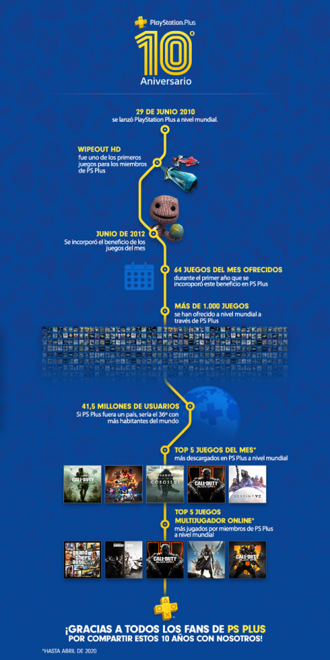 Infografía PS Plus