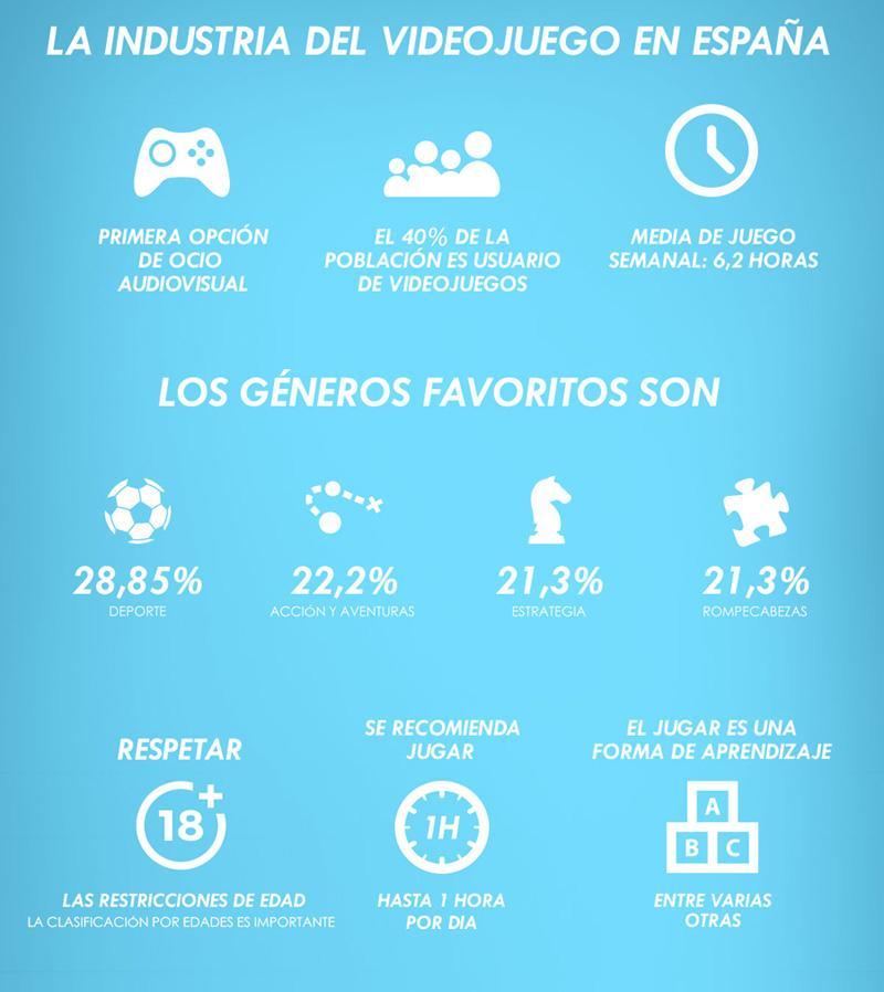 Infografia - cerebro y videojuegos