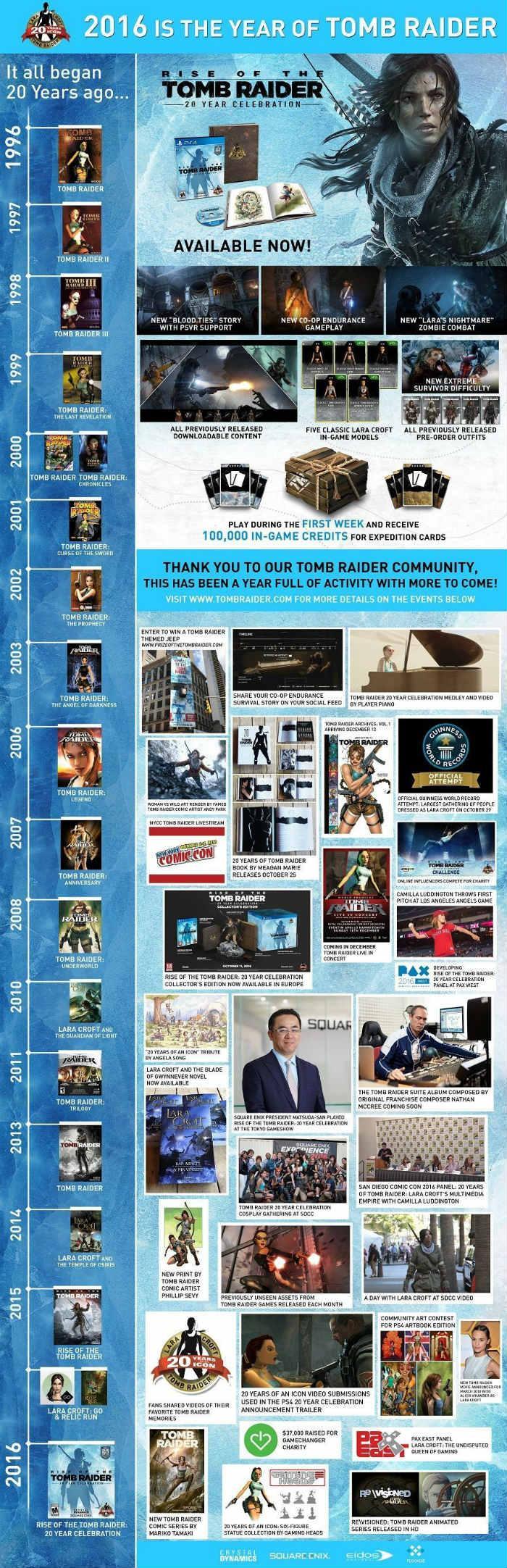 Infografía saga Tomb Raider