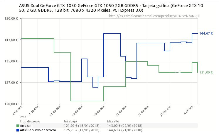 GTX 1050 - eSports