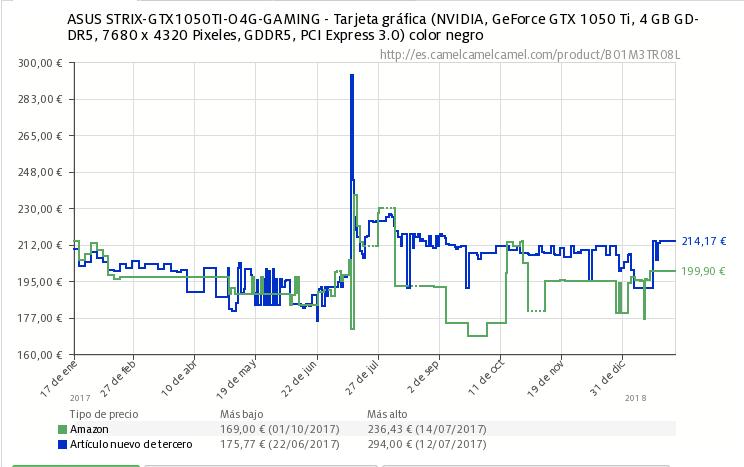GTX 1050 Ti - eSports