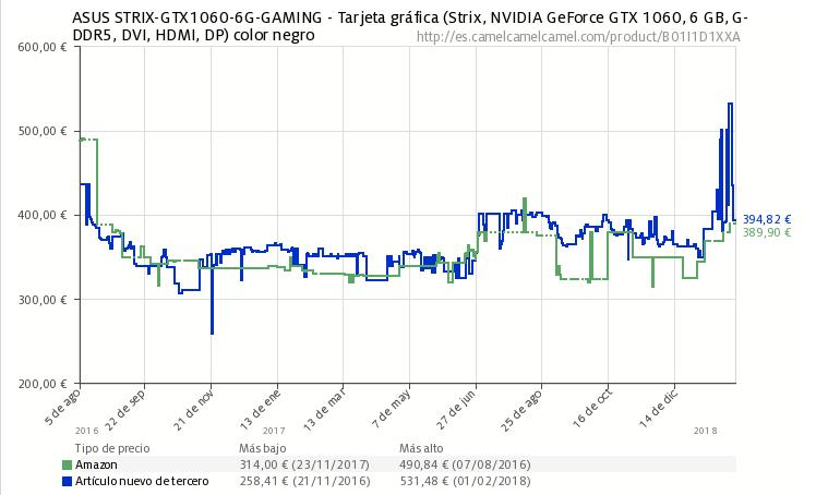 GTX 1060 - eSports