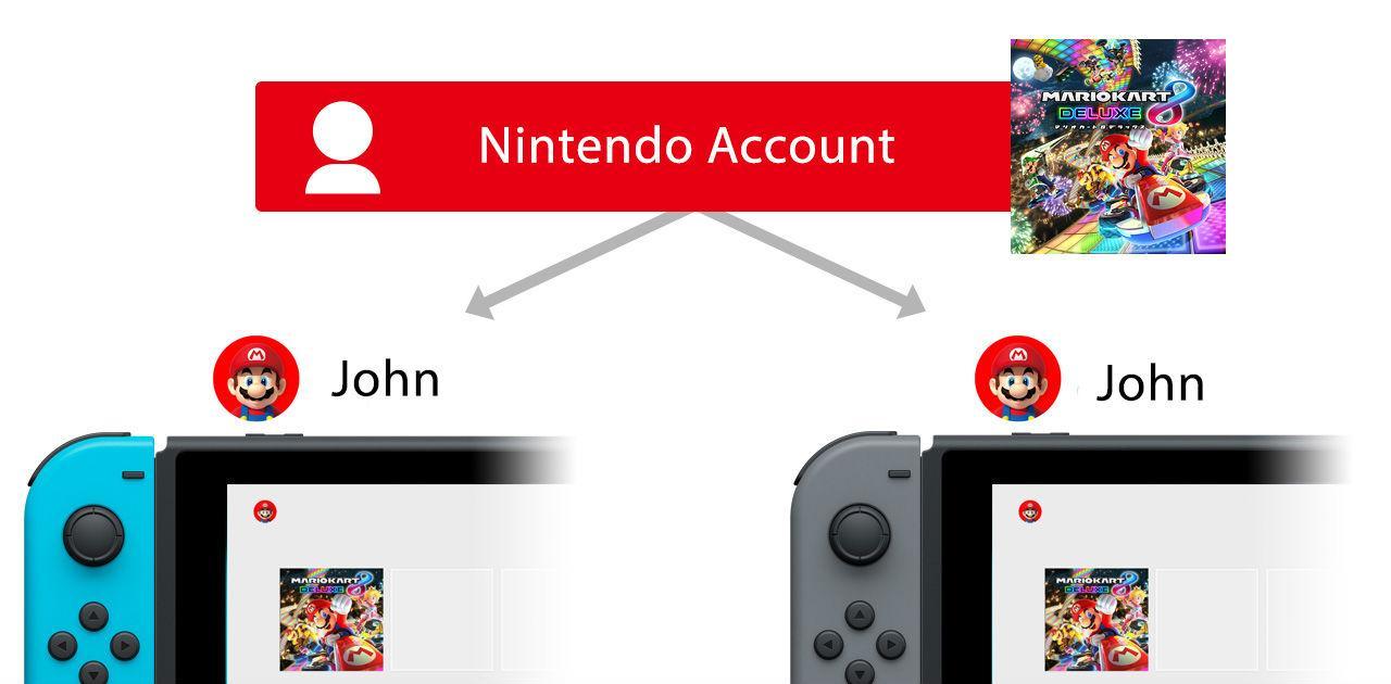 Cómo compartir juegos Nintendo Switch