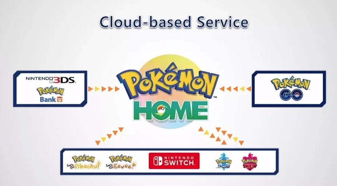 Pokémon Home y su compatibilidad